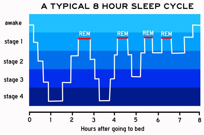 Fazy snu – jak spać, żeby się wyspać
